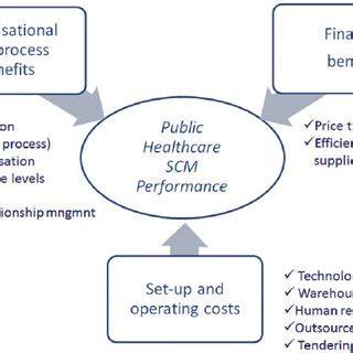 Public sector corruption literature review